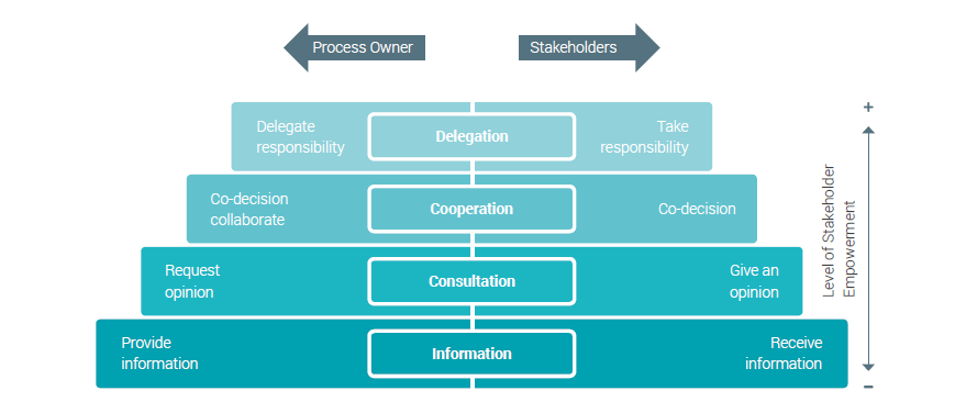 Fig 6 - four level of stakeholders empowerment