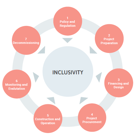 Figure 8: Project lifecycle and integrating inclusivity