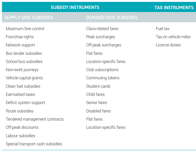 Figure 11: Urban transport subsidy and taxation instruments
