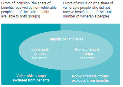 Figure 10: Errors of inclusion and exclusion in subsidy arrangements
