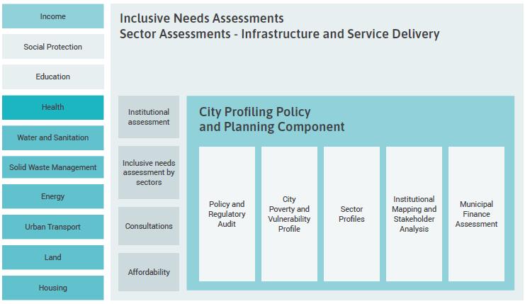 Figure 9: Framework for inclusive needs assessment of urban development