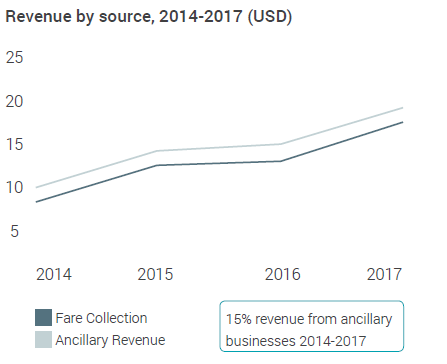 Table 1. Key elements in the Mi Teleférico's business plan.<br />Source: Mi Teleférico Annual Reports 2014-2017
