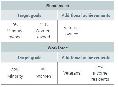 Table 1: Target goals and additional achievements of the Equity Plan