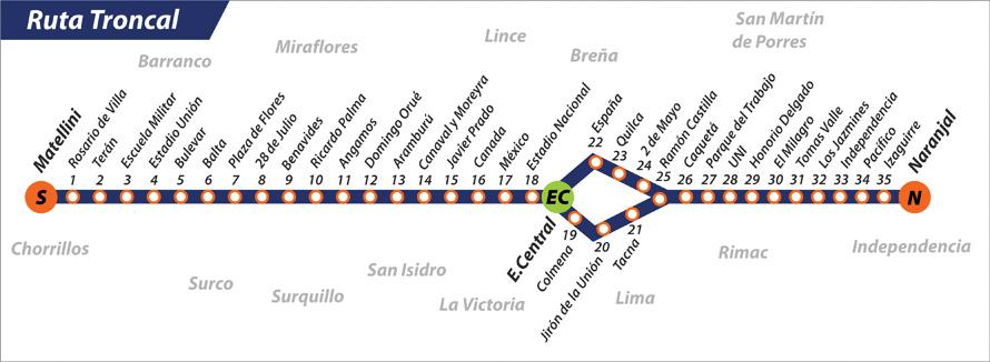 Figure 1. Metropolitano BRT trunk system