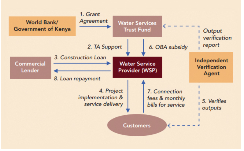 Figure 1 - Source: Water Sector Trust Fund Results Based Financing